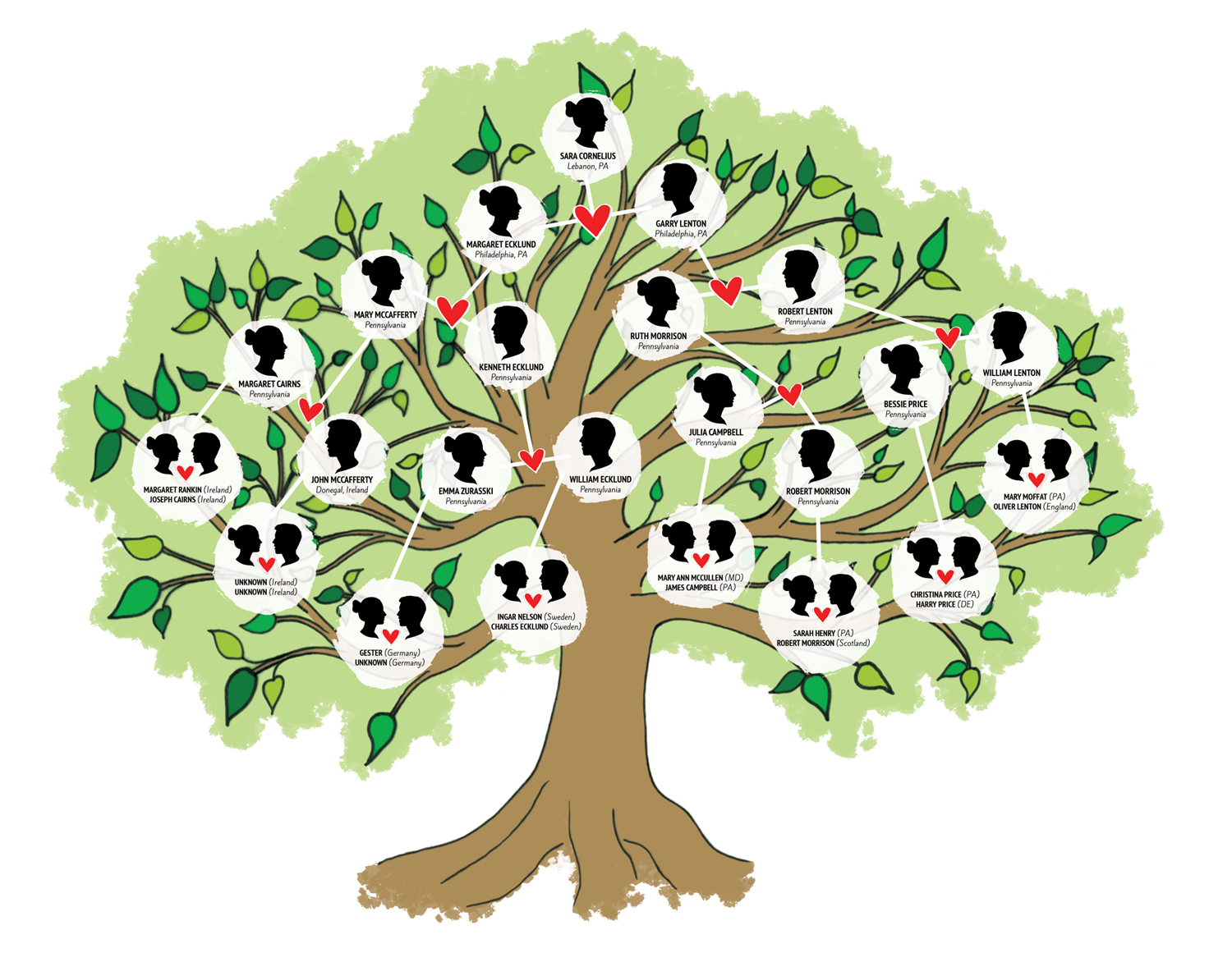 How to Help Kids Learn with Family Trees - The Brooklyn Reader