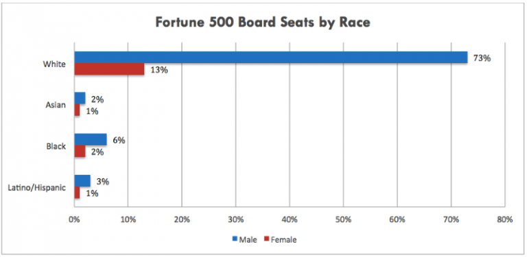 Dove Ads, racial diversity, lack of diversity, racial inclusion, diversity in the boardroom, diversity in marketing
